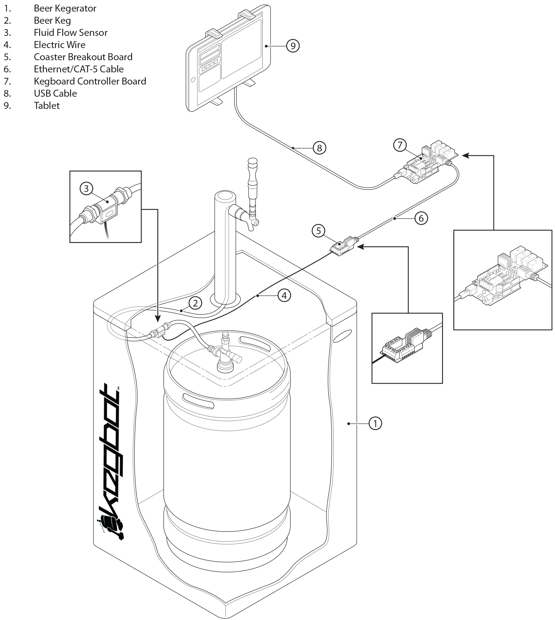 Finishing Your Build Wiring Diagram For Keg Beer With Any Luck Assembled System Will Look Something Like The Above